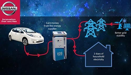 Солнечные панели Nissan Electric